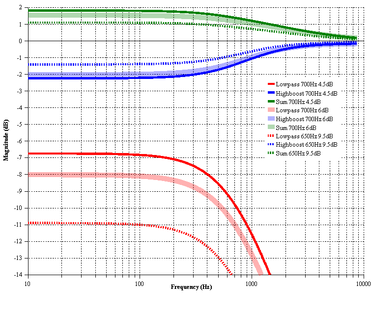 bs2b theoretical frequency response